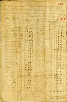 image: Payroll for Agrippa Wells' Company for Service at Ticonderoga